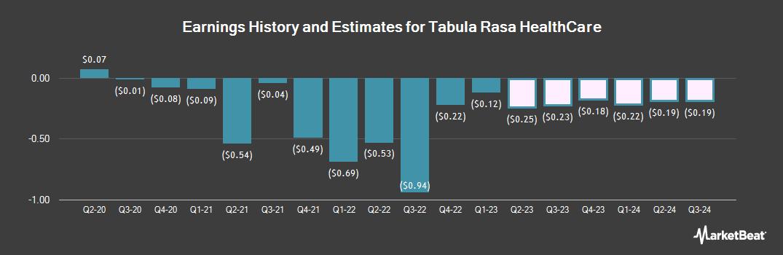 Earnings by Quarter for Tabula Rasa HealthCare (NASDAQ:TRHC)