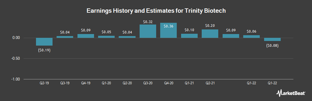 Earnings by Quarter for Trinity Biotech (NASDAQ:TRIB)