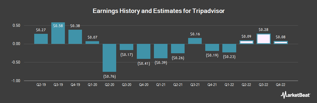 Earnings by Quarter for Tripadvisor Inc Common Stock (NASDAQ:TRIP)
