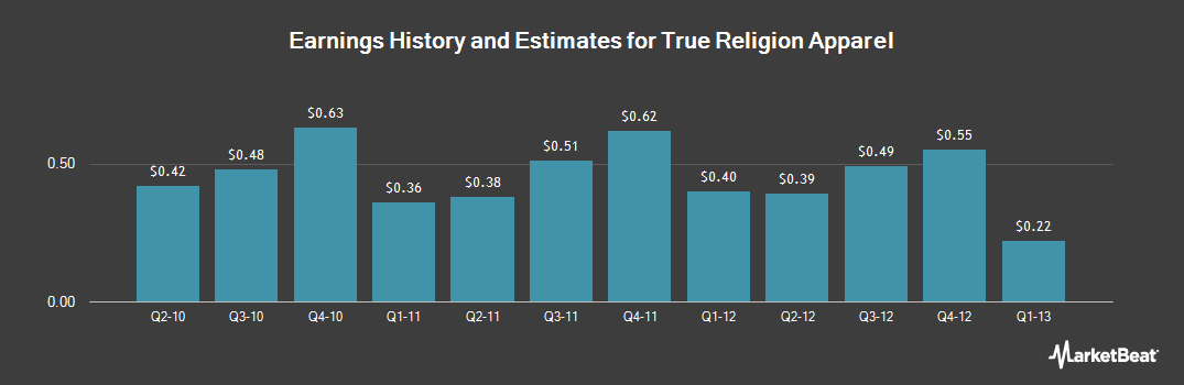 Earnings by Quarter for True Religion Apparel (NASDAQ:TRLG)
