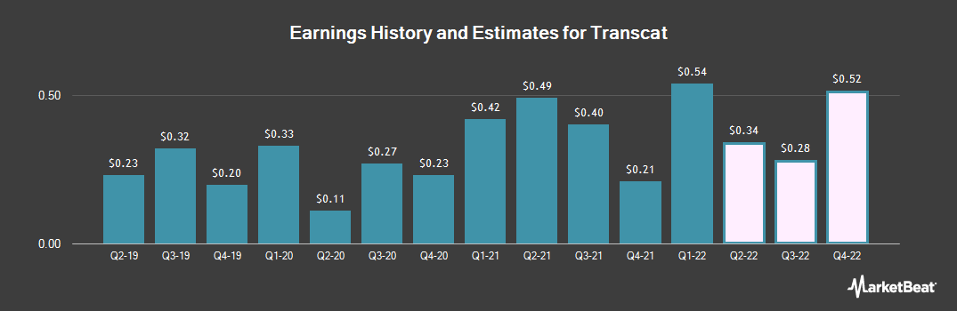 Earnings by Quarter for Transcat (NASDAQ:TRNS)