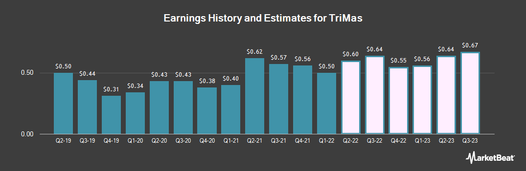 Earnings by Quarter for TriMas Corporation (NASDAQ:TRS)
