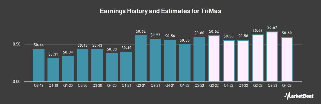 Earnings by Quarter for TriMas (NASDAQ:TRS)