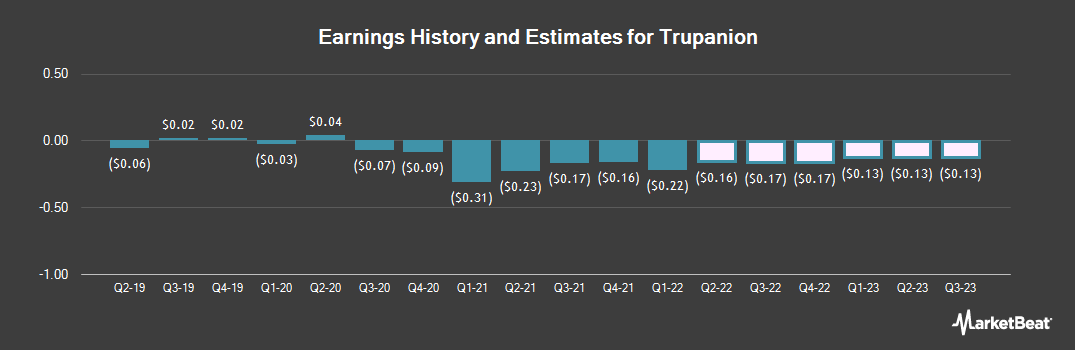 Earnings by Quarter for Trupanion (NASDAQ:TRUP)