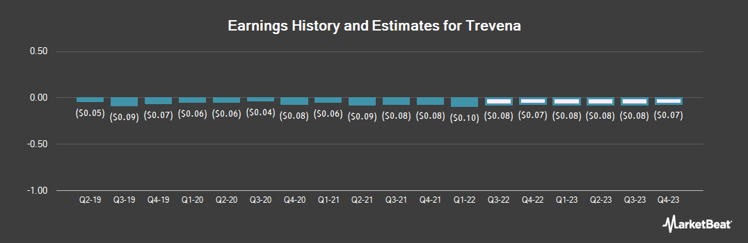 Earnings by Quarter for Trevena (NASDAQ:TRVN)