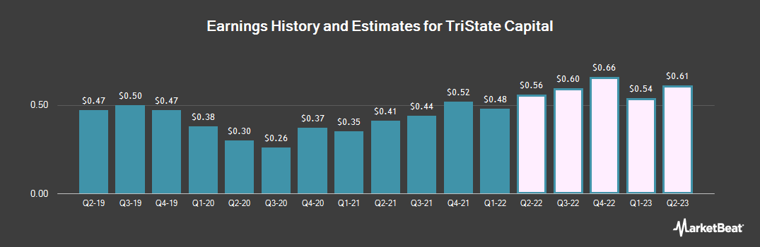 Earnings by Quarter for Tristate Capital (NASDAQ:TSC)