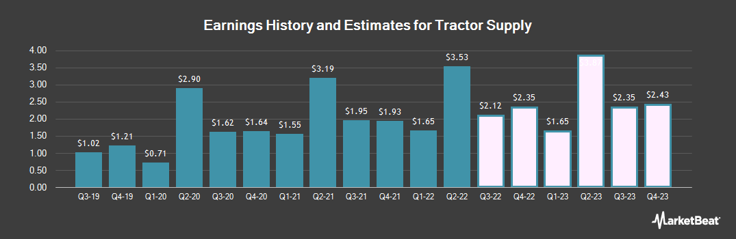 Earnings by Quarter for Tractor Supply (NASDAQ:TSCO)