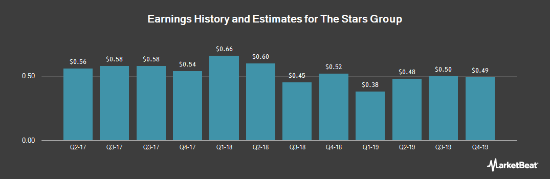 Earnings by Quarter for The Stars Group (NASDAQ:TSG)