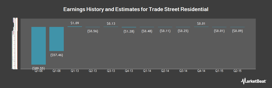 Earnings by Quarter for Trade Street Residential (NASDAQ:TSRE)