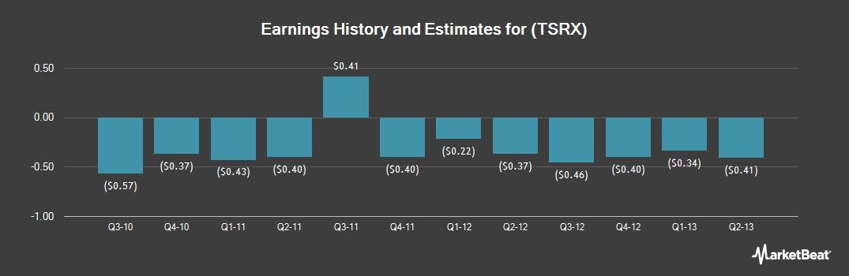 Earnings by Quarter for Trius Therapeutics (NASDAQ:TSRX)