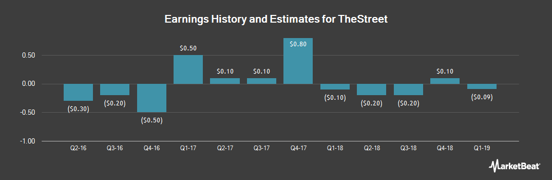 Earnings by Quarter for TheStreet (NASDAQ:TST)