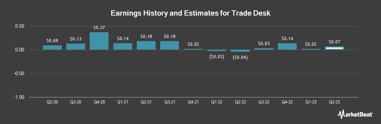 Earnings by Quarter for Trade Desk (NASDAQ:TTD)