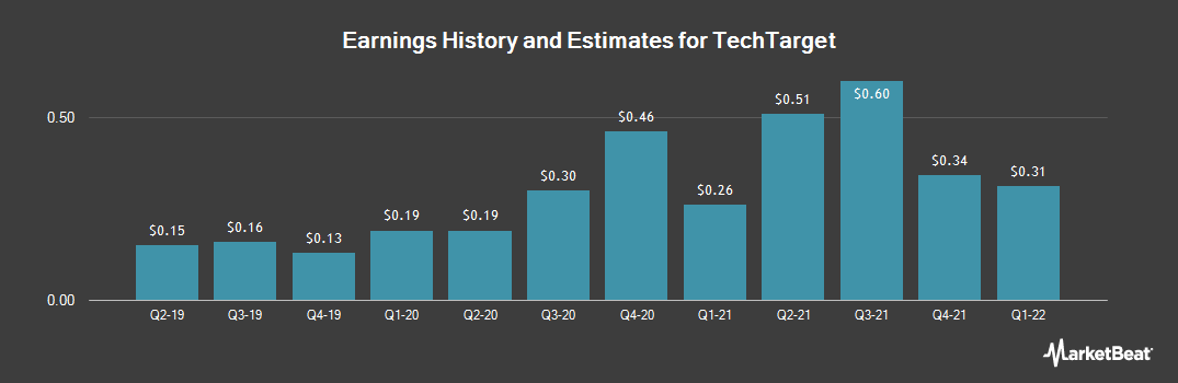 Earnings by Quarter for TechTarget (NASDAQ:TTGT)