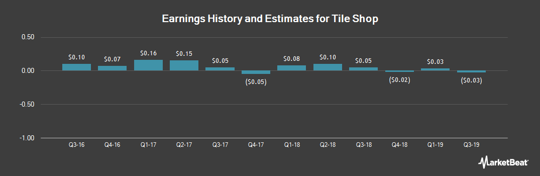 Earnings by Quarter for Tile Shop Hldgs (NASDAQ:TTS)