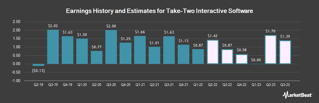 Earnings by Quarter for Take Two Interactive Software (NASDAQ:TTWO)