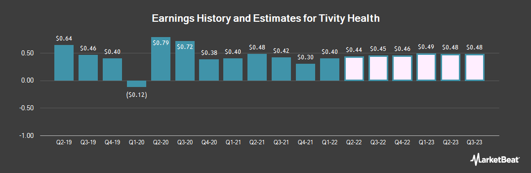 Earnings by Quarter for Tivity Health (NASDAQ:TVTY)