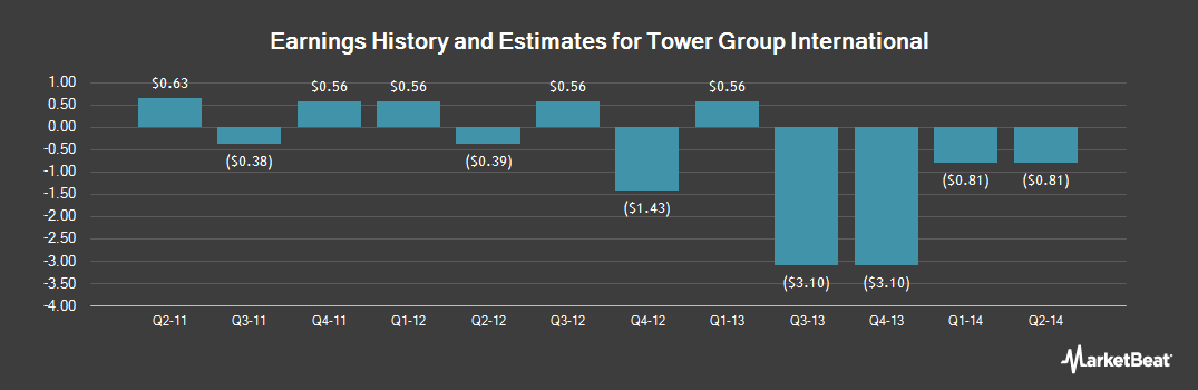 Earnings by Quarter for Tower Group International (NASDAQ:TWGP)