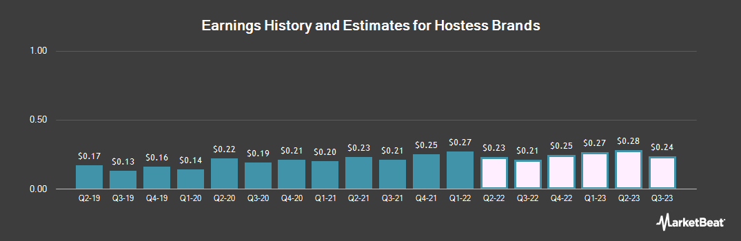 Earnings by Quarter for Hostess Brands (NASDAQ:TWNK)