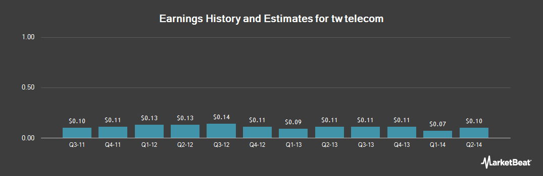 Earnings by Quarter for TW Telecom (NASDAQ:TWTC)