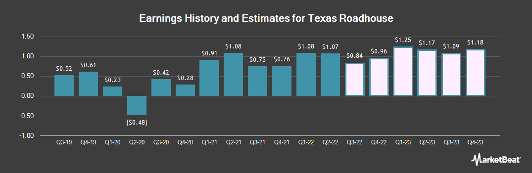 Earnings by Quarter for Texas Roadhouse (NASDAQ:TXRH)