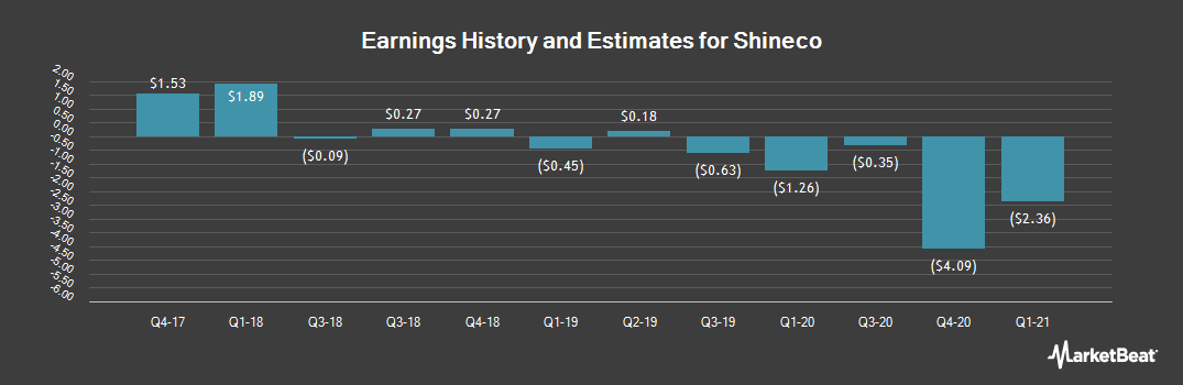 Earnings by Quarter for Shineco (NASDAQ:TYHT)