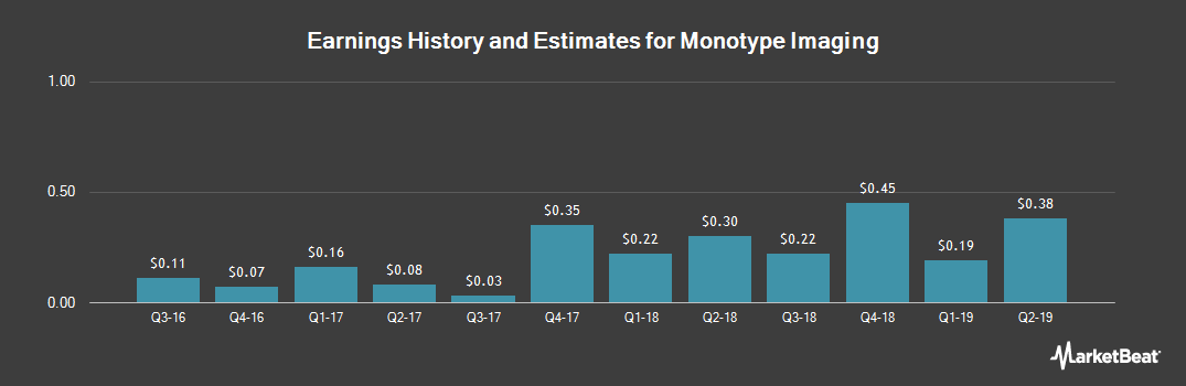 Earnings by Quarter for Monotype Imaging Holdings (NASDAQ:TYPE)