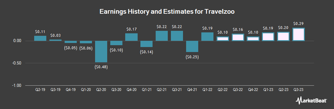 Earnings by Quarter for Travelzoo (NASDAQ:TZOO)