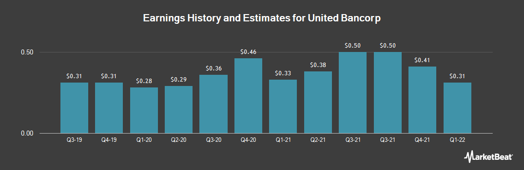 Earnings by Quarter for United Bancorp (NASDAQ:UBCP)