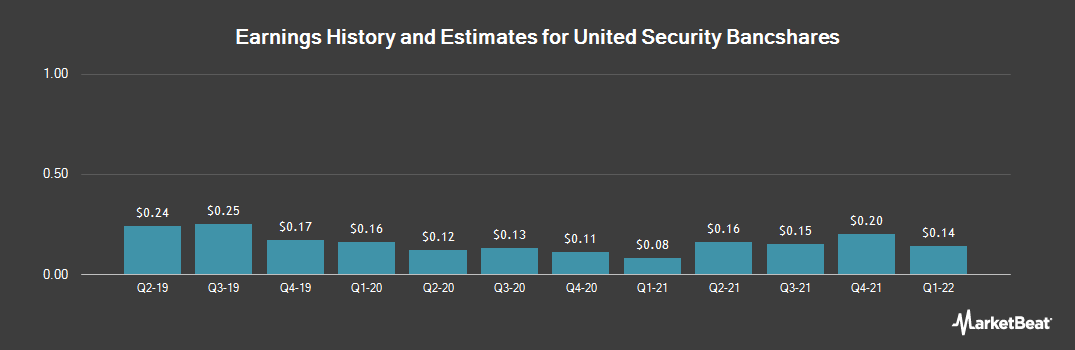 Earnings by Quarter for United Security Bancshares (NASDAQ:UBFO)
