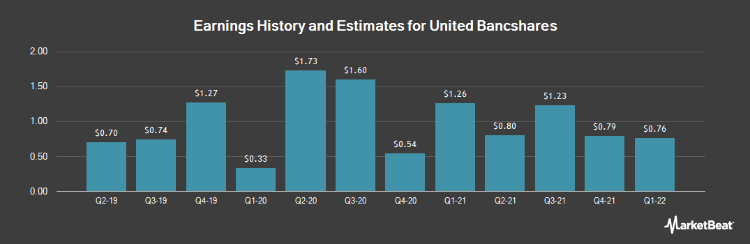 Earnings by Quarter for United Bancshares (NASDAQ:UBOH)
