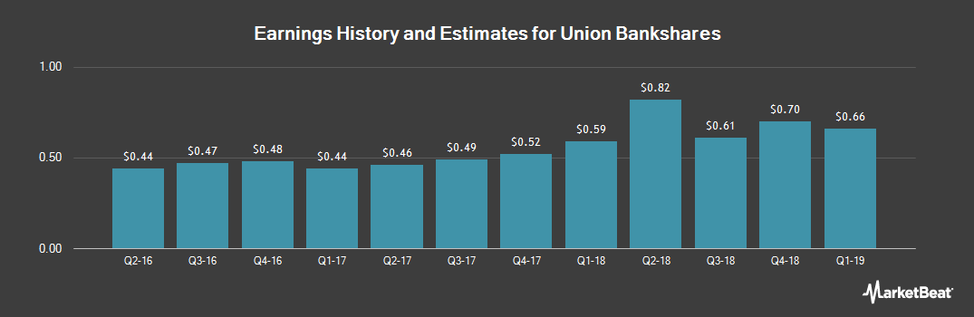 Earnings by Quarter for Union Bankshares (NASDAQ:UBSH)