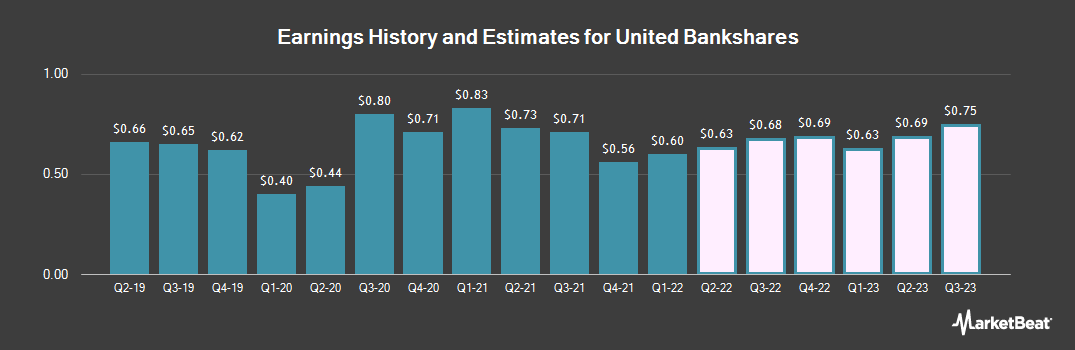 Earnings by Quarter for United Bankshares (NASDAQ:UBSI)