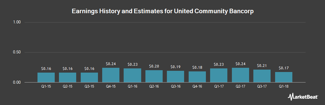 Earnings by Quarter for United Community Bancorp (NASDAQ:UCBA)