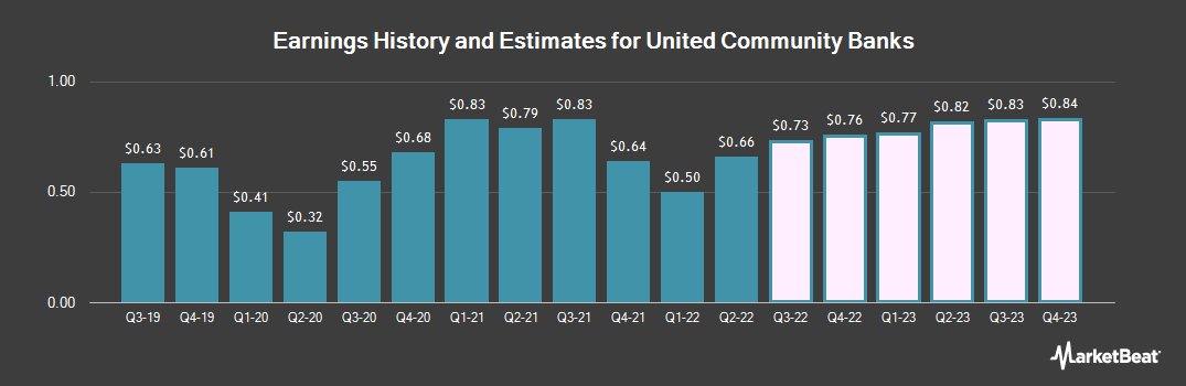 Earnings by Quarter for United Community Bank (NASDAQ:UCBI)