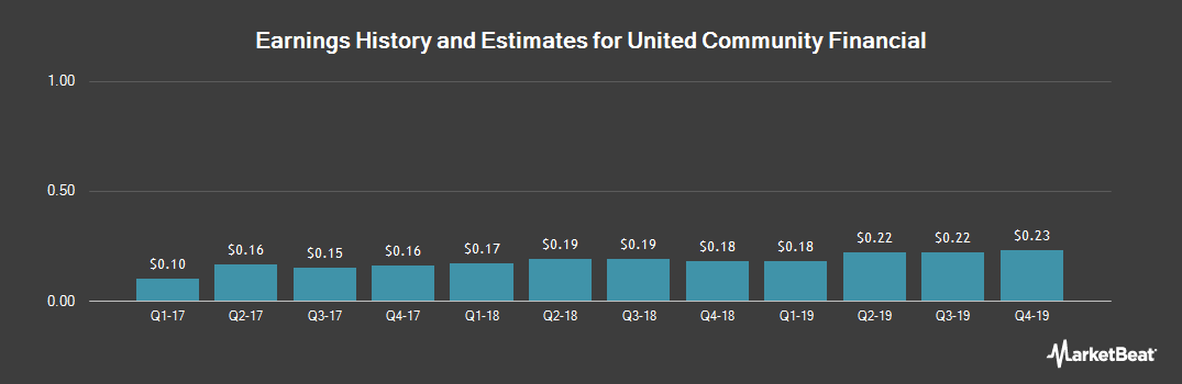 Earnings by Quarter for United Community Financial Corp. (NASDAQ:UCFC)