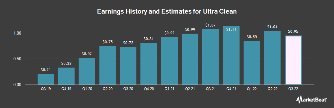 Earnings by Quarter for Ultra Clean Holdings (NASDAQ:UCTT)