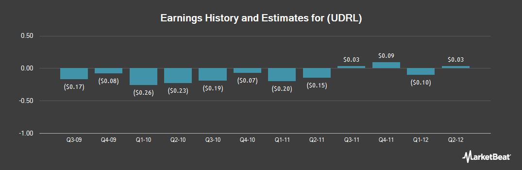 Earnings by Quarter for Union Drilling (NASDAQ:UDRL)