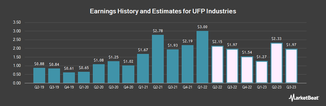 Earnings by Quarter for Universal Forest Products (NASDAQ:UFPI)
