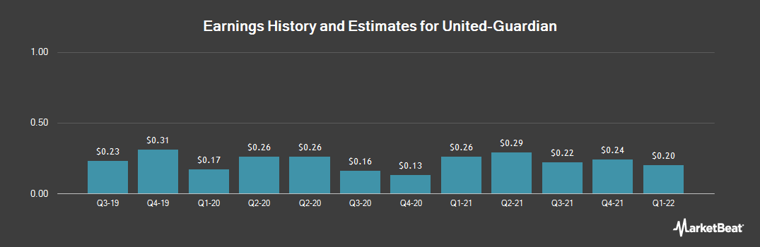 Earnings by Quarter for United-Guardian (NASDAQ:UG)