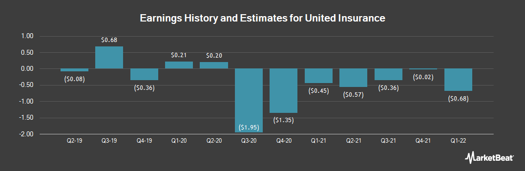 Earnings by Quarter for United Insurance Holdings Corp (NASDAQ:UIHC)
