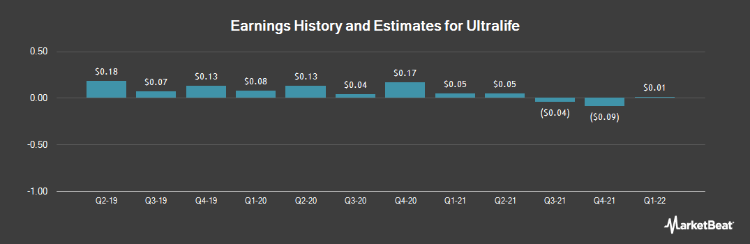 Earnings by Quarter for Ultralife Corporation (NASDAQ:ULBI)