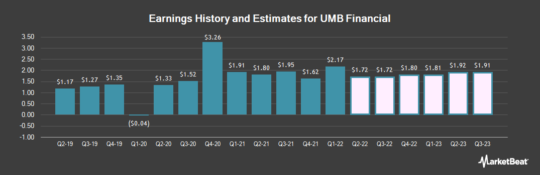 Earnings by Quarter for UMB Financial Corporation (NASDAQ:UMBF)
