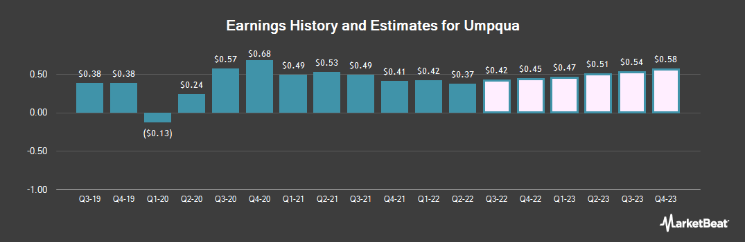 Earnings by Quarter for Umpqua Holdings Corp (NASDAQ:UMPQ)