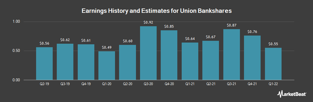 Earnings by Quarter for Union Bankshares (NASDAQ:UNB)