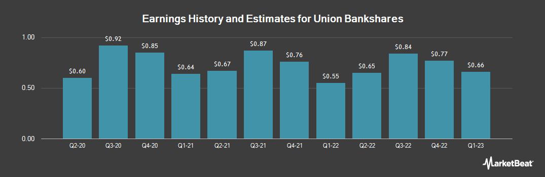 Earnings by Quarter for Union Bankshares (NASDAQ:UNB)