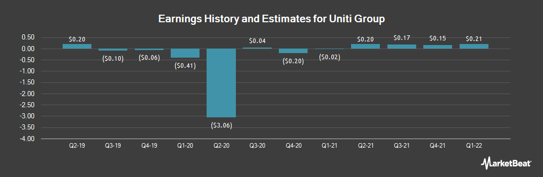Earnings by Quarter for Uniti Group (NASDAQ:UNIT)