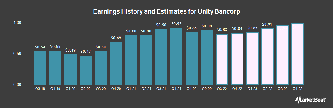 Earnings by Quarter for Unity Bancorp (NASDAQ:UNTY)