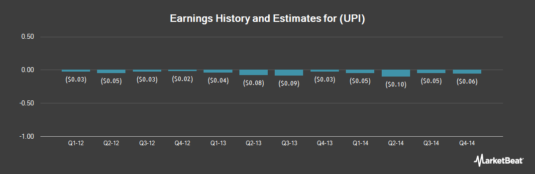 Earnings by Quarter for Uroplasty (NASDAQ:UPI)