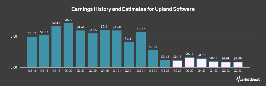 Earnings by Quarter for Upland Software (NASDAQ:UPLD)