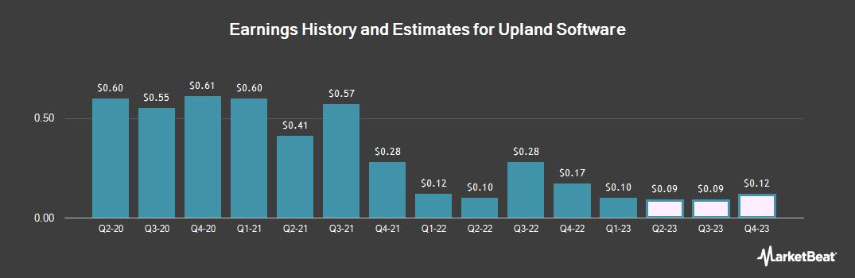 Earnings by Quarter for PowerSteering (NASDAQ:UPLD)